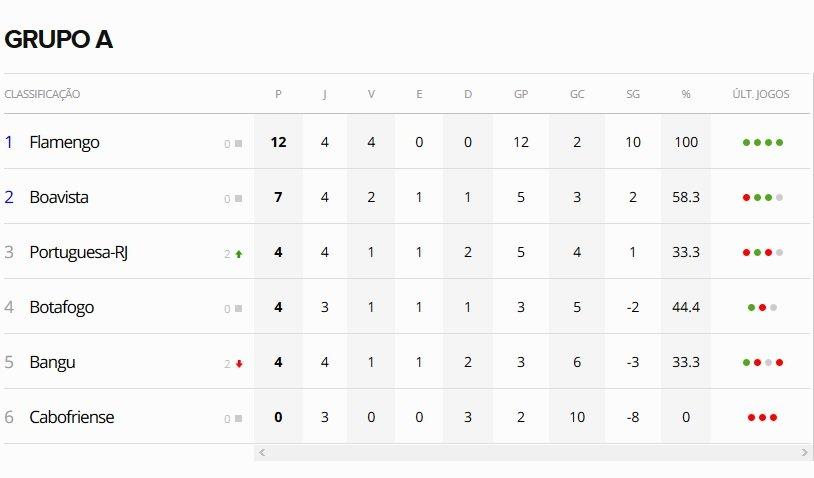 Tabela de classificação da Taça Rio