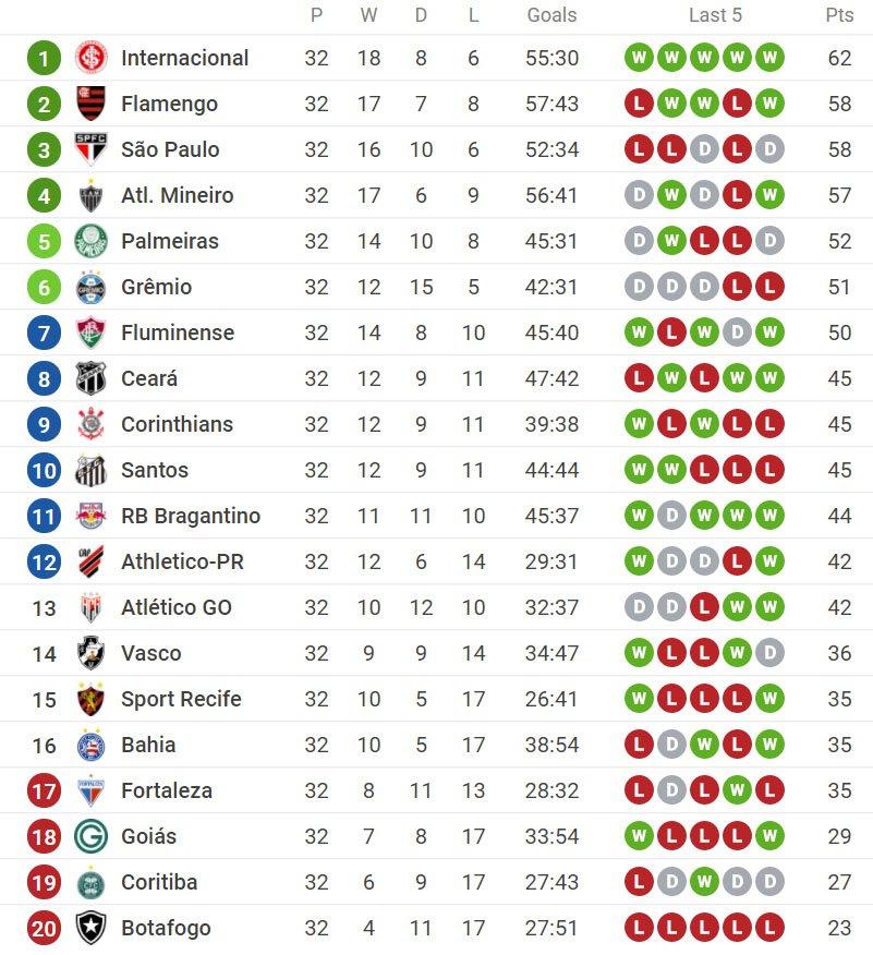 Classificação do Campeonato Brasileiro 2020 após 32 rodadas
