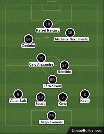 Análise Botafogo 0 x 1 Sport
