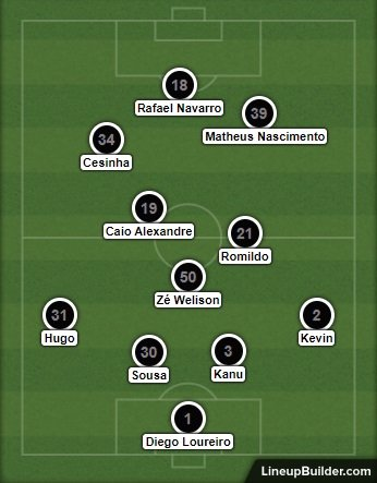 Análise Botafogo 2 x 5 Grêmio