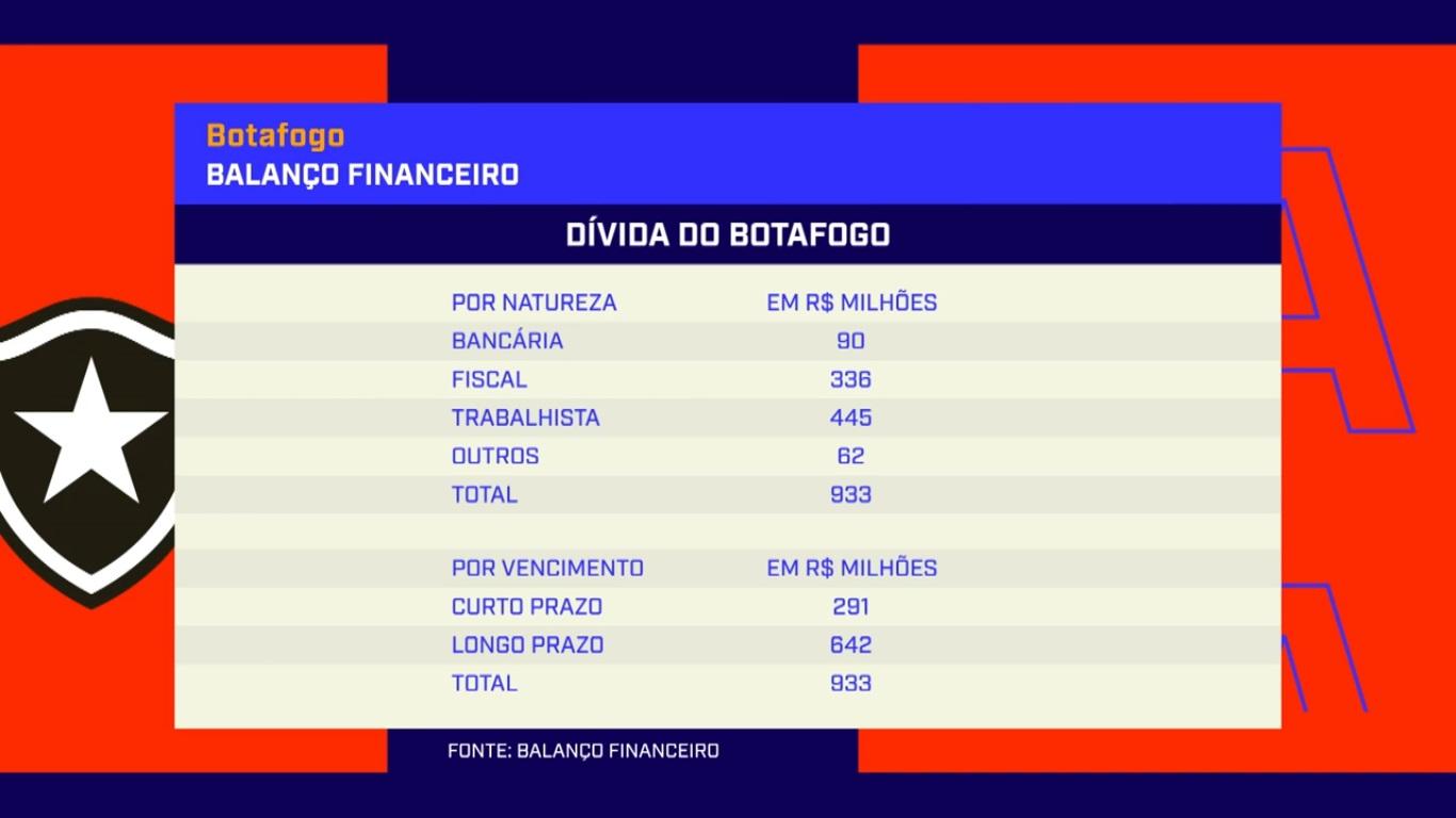 Dívida do Botafogo