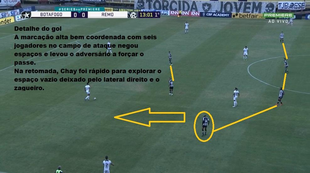 Análise Botafogo x Remo