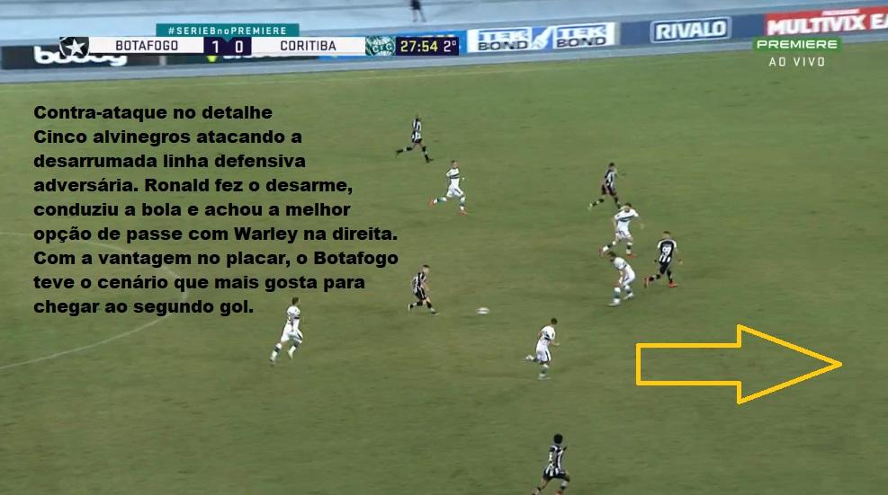 Análise Botafogo x Coritiba