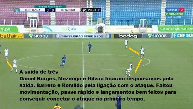 Análise Confiança x Botafogo