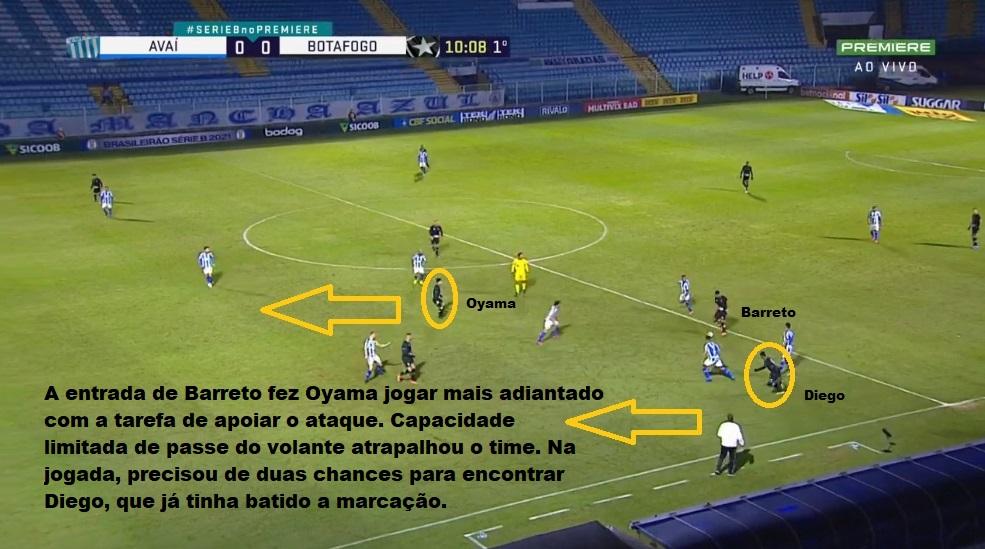 Análise Avaí x Botafogo