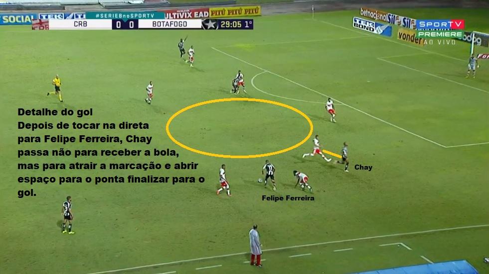 Análise CRB x Botafogo