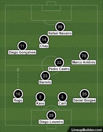 Análise Botafogo x Vila Nova