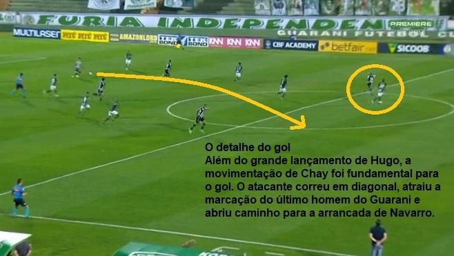 Análise Guarani x Botafogo