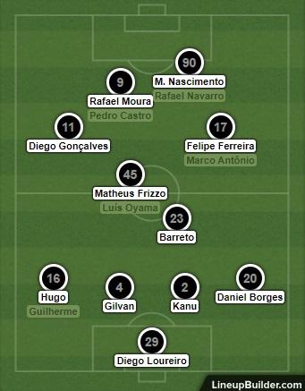 Análise Operário x Botafogo