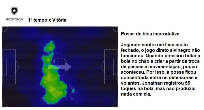 Análise Vitória x Botafogo