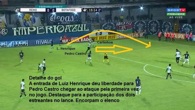 Análise Remo x Botafogo