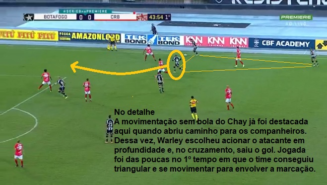 Análise Botafogo x CRB